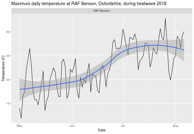 Maximum temperatures at RAF Benson airfield, Oxfordshire during heatwave of June-July 2018