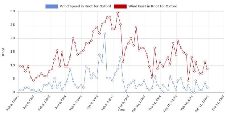 Wind speeds in Headington during Storm Ciara, Feb 2020