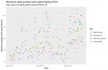 Maximum wind gust speed at sites in Oxfordshire during Spring 2019